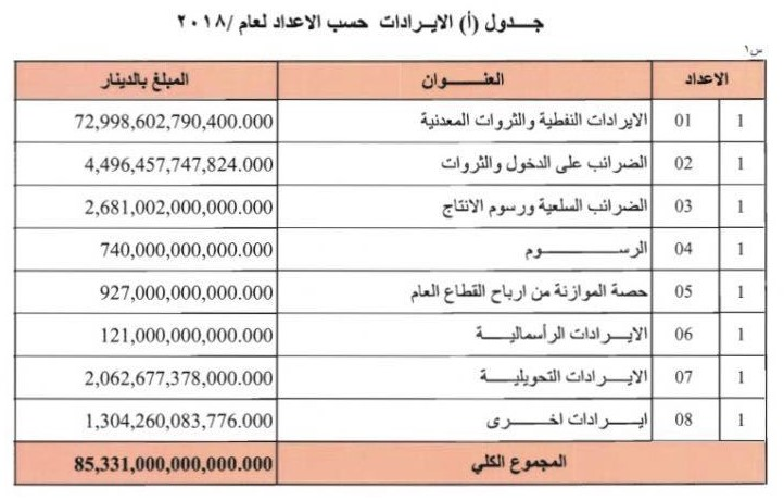 Baghdad cuts the share of Kurdistan from the budget to 12.67 percent